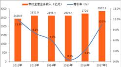2017年中国家纺行业市场规模及发展前景分析预测(图)