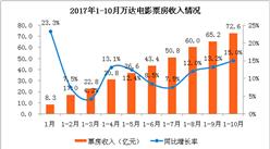 2017年1-10月万达电影经营数据简报:累计票房收入72.6亿 同比增长15%(附图表)