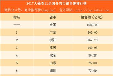 2017天猫双11全国各省市销售额排行榜:广东最败家 云南增速最快(附完整榜单)