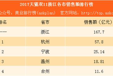 2017天猫双11浙江各市销售额排行榜:杭州第一 宁波第二(附榜单)