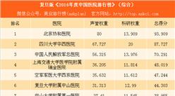 复旦版《2016年度中国医院排行榜》:北京协和医院第一(附完整榜单)