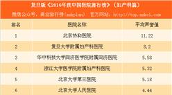 复旦版《2016年度中国医院排行榜》(妇产科篇):看病生娃就去这些医院(附榜单)