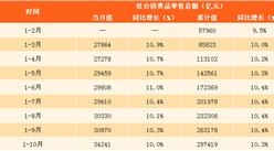 2017年1-10月中国社会消费品零售情况分析:零售额同比增长10.3%(附图表)