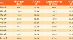 2017年1-10月中國網絡零售額數據分析:網絡零售額同比增長34%(附圖表)