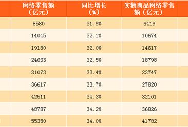 2017年1-10月中国网络零售额数据分析:网络零售额同比增长34%(附图表)
