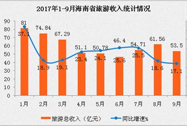 海南省2017年1-9月旅游业数据分析:旅游收入541.18亿元 累计增长22%(附图表)