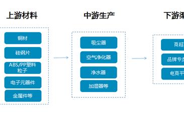 家居清洁健康电器产业链分析及主要企业盘点(附产业链图)