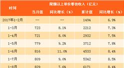 2017年1-10月中国餐饮数据分析:餐饮收入同比增长10.9%(附图表)