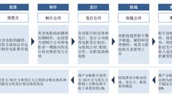 电影产业链及四大重点企业经营分析:中国电影/上海电影/万达电影/华谊兄弟(附图表)
