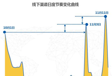 2017双十一彩电消费数据分析:彩电销售额高达64亿元,同比增33% (图)