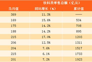 2017年1-10月中国饮料零售数据分析:零售总额高达1923亿元 同比增长10.8%