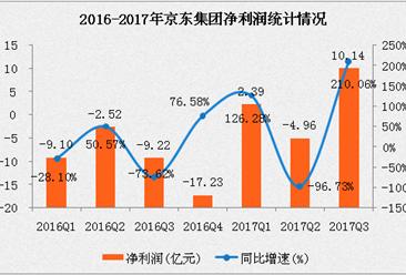 京东2017财年三季度业绩超预期    净利润超10亿元同比增长210%(附图表)