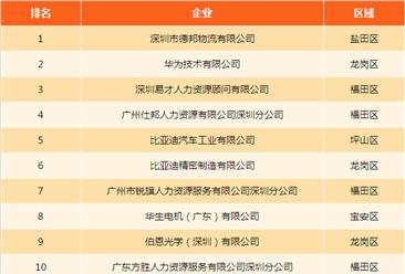 獨家數據發布:深圳用工人數最多的企業竟是它!