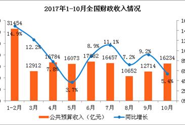 2017年10月财政收支情况分析:财政收入同比增长5.4% 增速放缓(附图表)