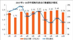 2017年1-10月中国经济运行情况分析:网上零售增势强劲(附图表)