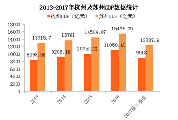 2017年前三季度苏州GDP远超杭州 为何苏州没有叫嚣取代广州跻身一线城市?