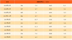 2017年1-10月中國煙酒類消費數據統計:煙酒零售額同比增長8.8% (附圖表)