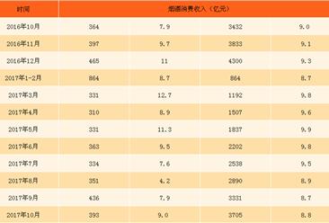 2017年1-10月中国烟酒类消费数据统计:烟酒零售额同比增长8.8% (附图表)