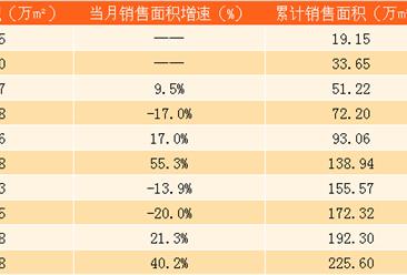 2017年10月佳兆业销售简报:前10个月销售额同比增长31%(附图表)