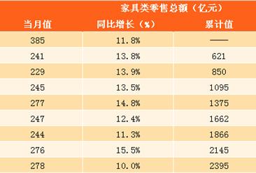 2017年1-10月家具行业零售数据分析:家具零售额达2395亿元 同比增长12.9%(图表)