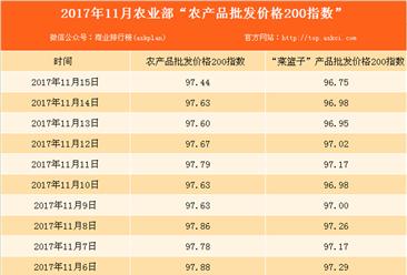 2017年11月15日农产品批发价格指数分析:猪肉价格下降0.3%