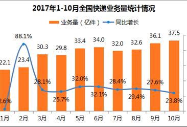 2017年1-10月全国快递物流行业运行情况分析(图表)