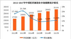 中国医药制造业市场规模统计:2017年全国医药制造业企业收入将超30000亿元(附图表)