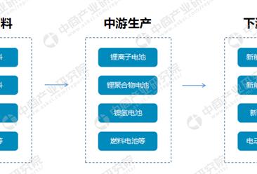 中国动力电池产业链/政策/主要企业分析(附10月装机量排名)