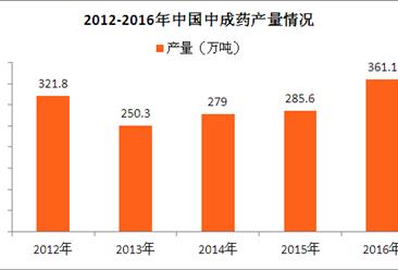 2017年中国中成药市场产销情况及发展预测分析(图)