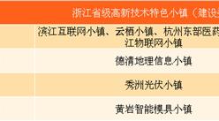 2017浙江首批省級高新技術特色小鎮名單:杭州濱江互聯網小鎮等17個小鎮入選(附名單)