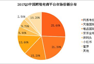 网易2017Q3财报:网易考拉电商营收再创新高 稳坐跨境电商第一(图表)