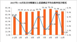 2017年1-10月北京市星级酒店经营数据分析:平均房价503元  入住率67.7%(附图表)