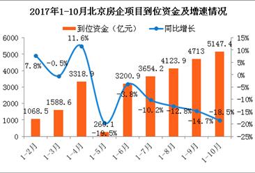 2017年1-10月北京房地产市场运行情况:商品住宅销售面积下降44.4%(附图表)