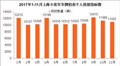 2017年11月上海车牌竞价情况预测分析:中签率将低于5%(图)