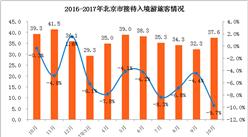 2017年1-10月北京市入境旅游数据分析:入境游客329.3万   同比下降6.2% (附图表)