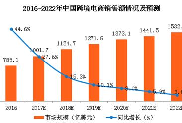 中国跨境电商市场规模分析及预测:预计2022年跨境电商销售额将突破1500亿美元(图)