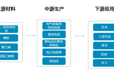 电线电缆产业链及行业重点企业盘点(附产业链全景图)