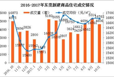 2017年10月东莞各镇房价排名:房价低于万元的镇有几个?(附图表)