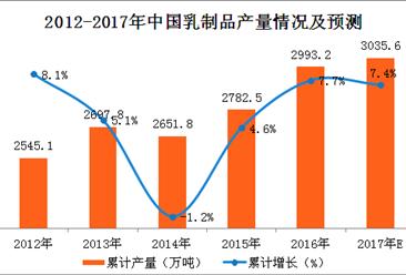 2017年1-10月中国乳制品产量分析:乳制品产量同比增长4.1%(附图表)