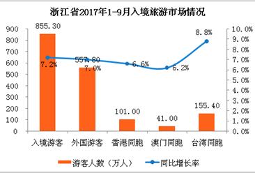 2017年1-9月浙江省出入境旅游数据分析:接待入境游客855.3万人(附图表)