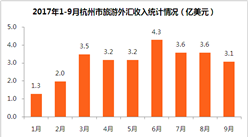 2017年1-9月杭州市入境旅游数据分析:旅游外汇收入28亿美元(附图表)