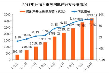 2017年1-10月重庆房地产市场运行情况:商品房销售面积同比增长13.8%(附图表)