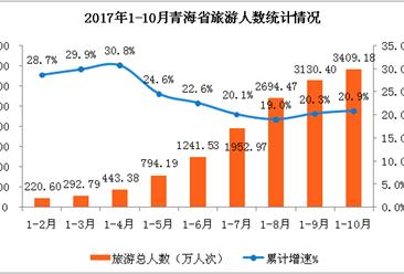 青海省2017年1-10月旅游业数据分析:旅游收入374.2亿元  累计增长23.3%(附图表)
