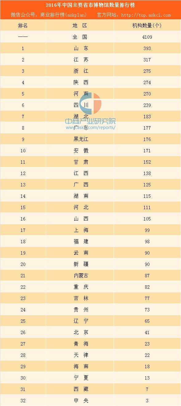 2016年中国主要省市博物馆数量排行榜:山东最多 北京不敌上海(附图表)