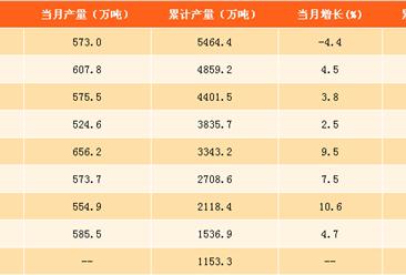 2017年1-10月中国食用植物油产量分析:2017年精制食用植物油产量将突破7000万吨(附图表)