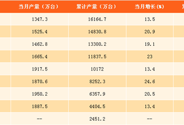 10月份四大家电产量同比均增 空调产量高达1347.3万台(图表)