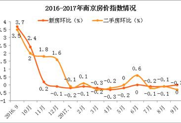 南京房价已连续10个月止涨 为何还会出现近万人连夜排队抢房盛况?(附图表)