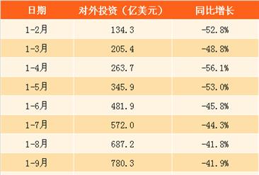 2017年1-10月中国对外投资合作情况分析:累计投资863.1亿美元