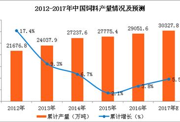 2017年1-10月中国饲料产量分析:饲料产量为2.45亿吨(附图表)