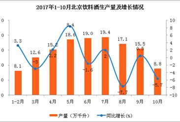2017年1-10月北京饮料酒产量分析:10月啤酒产量下降15.7%(附图表)